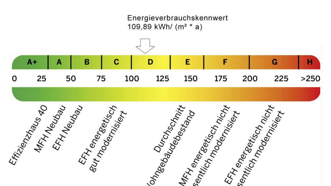 Energieausweis Skala